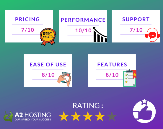 A2 Hosting Ratings