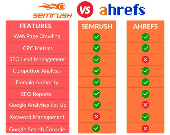 Ahrefs vs Semrush Features