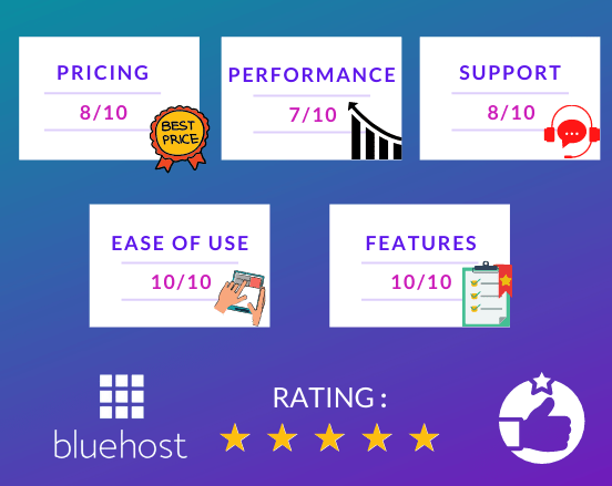 Bluehost Ratings