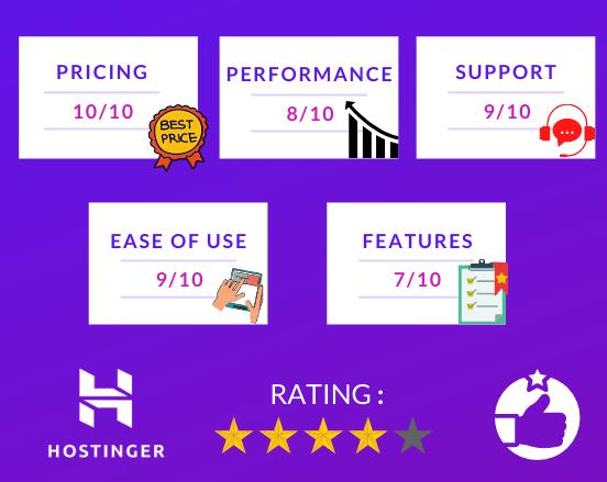 Hostinger Ratings